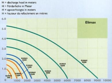 Suihkulähdepumppu Elimax 6000