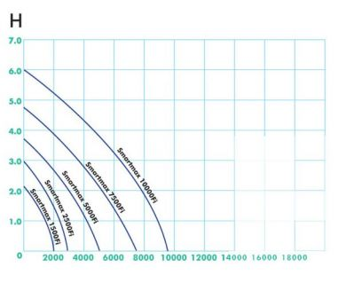 Suodatinpumppu Smartmax 5000 Fi