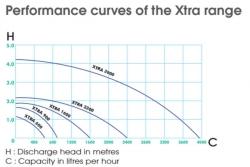 Suihkulähdepumppu Xtra 3900